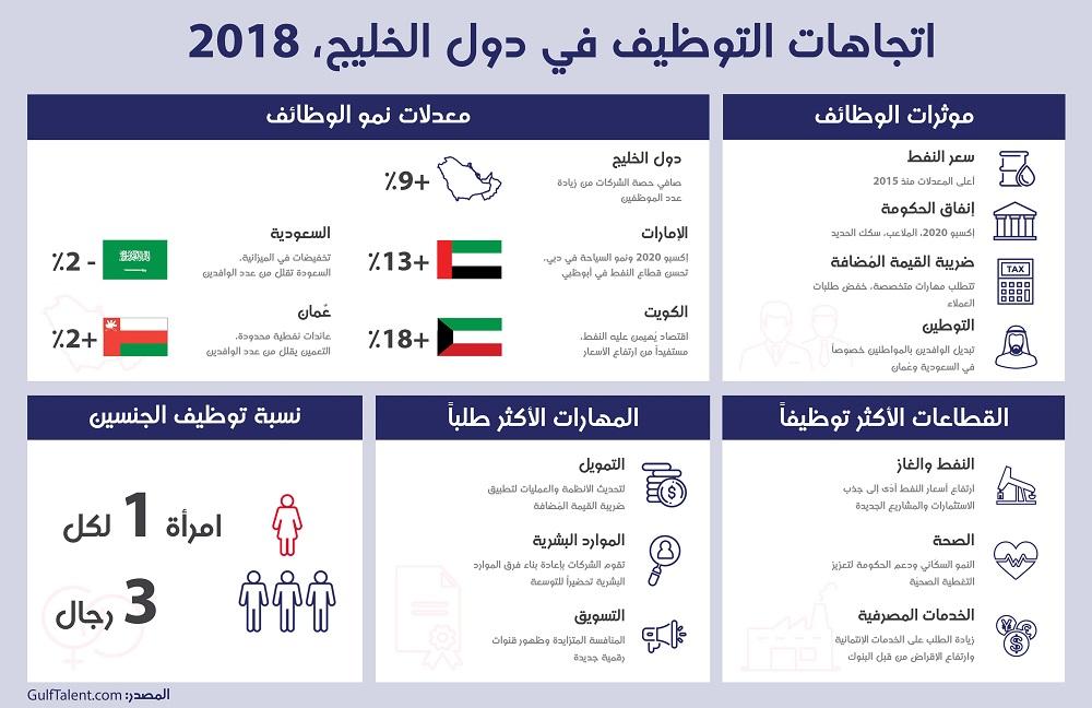 ازدياد حركة التوظيف في الخليج بفضل تحسن أسعار النفط
