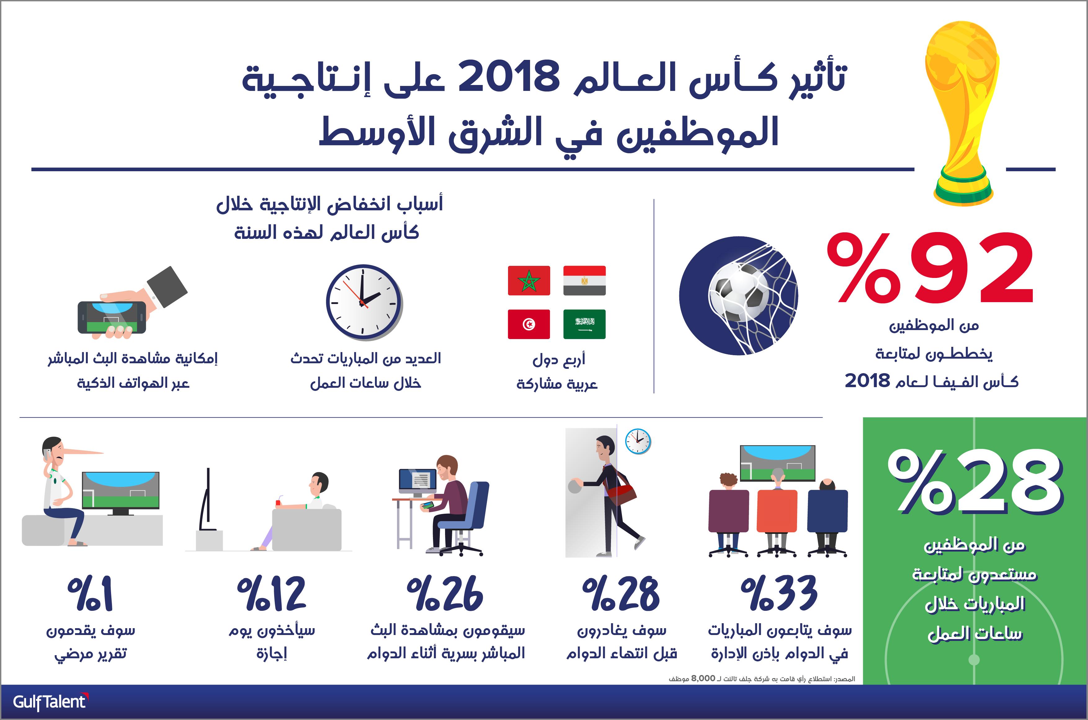 دراسة: ستنخفض إنتاجية الموظفين خلال كأس العالم لكرة القدم 2018